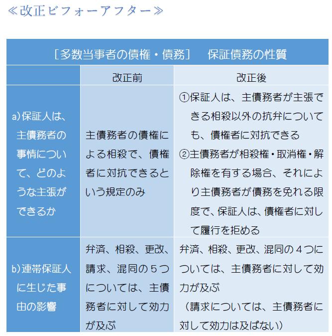 保証債務の性質・表1.PNG