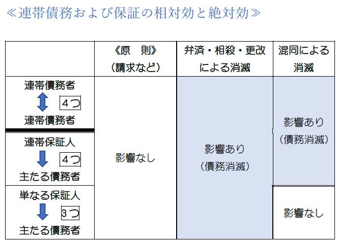 保証債務の性質・表2.PNG