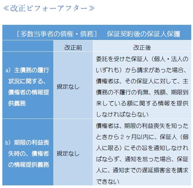 保証契約後の保証人保護・表1.PNG