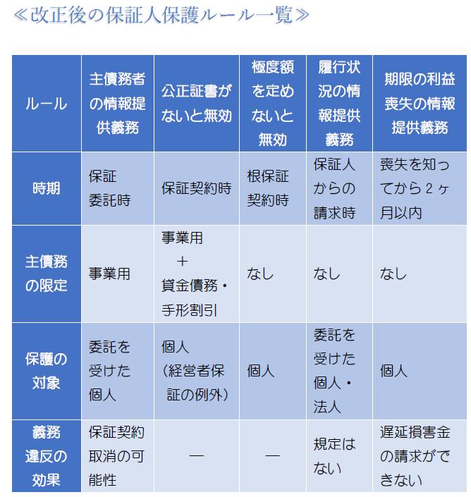 保証契約後の保証人保護・表3.PNG