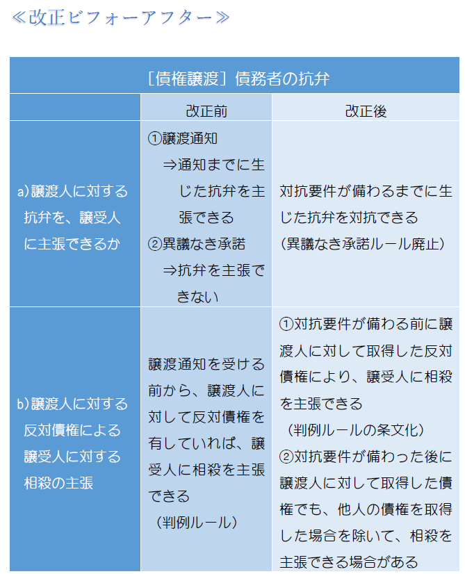 債務者の抗弁・表1.PNG