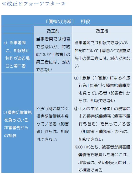 債権の消滅・相殺・表1.PNG