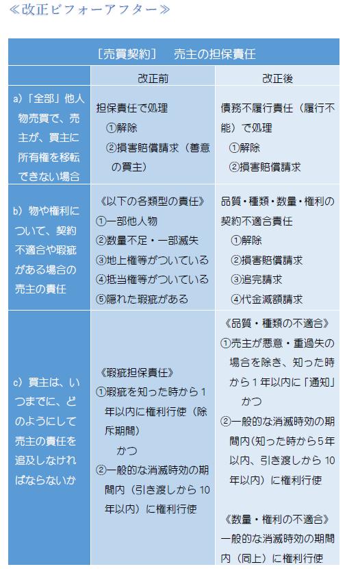 売主の担保責任・表1.PNG