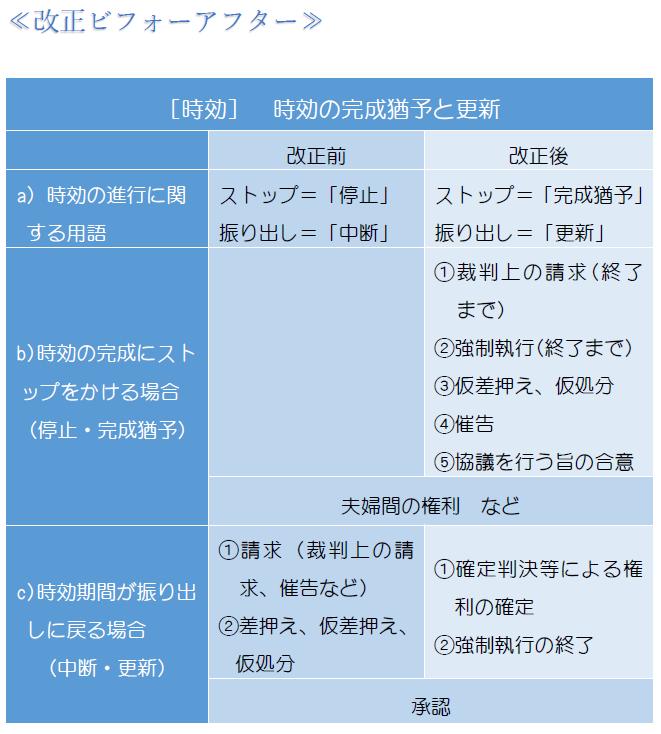 完成猶予・更新(表1).PNG