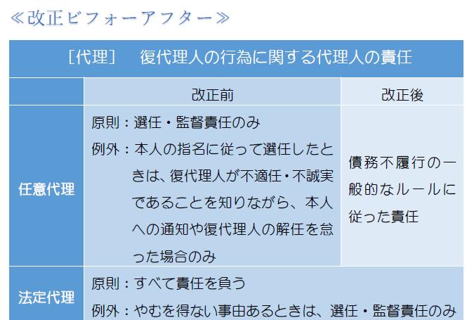 復代理人の行為についての責任(表).PNG