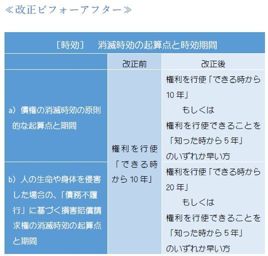 消滅時効の期間(表1).JPG