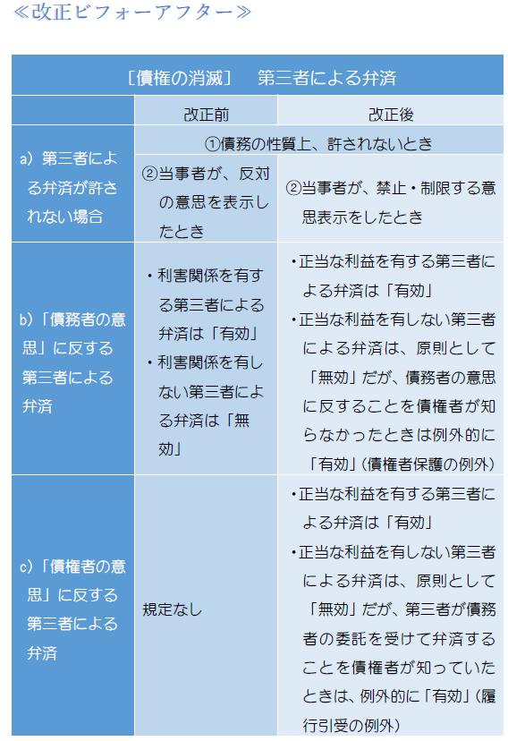 第三者弁済・表1.PNG