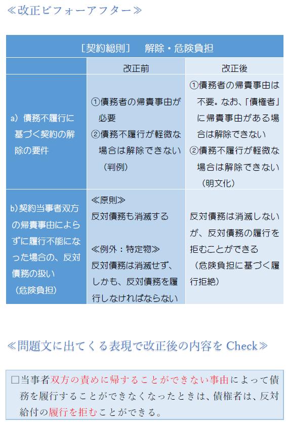 解除・危険負担・表.PNG