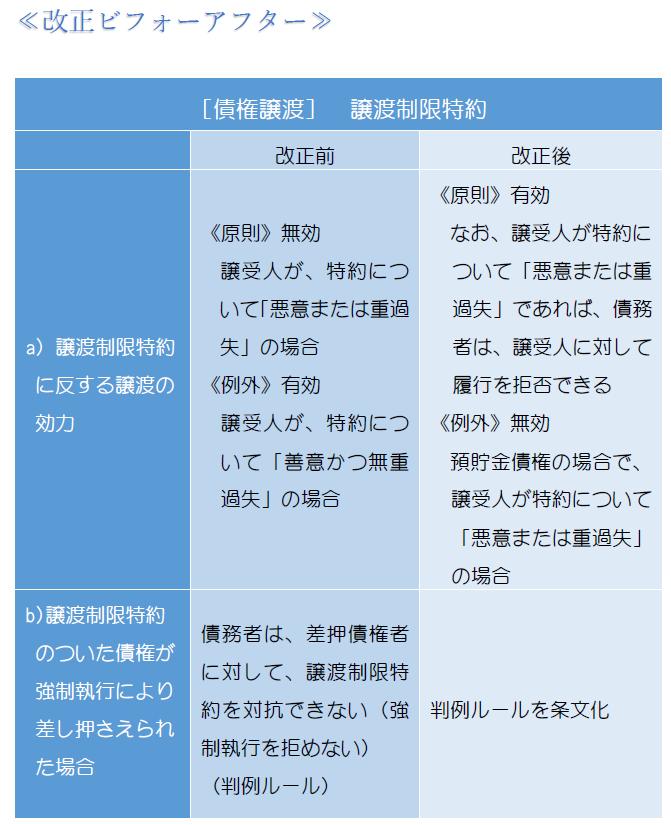 譲渡制限特約・表1.PNG