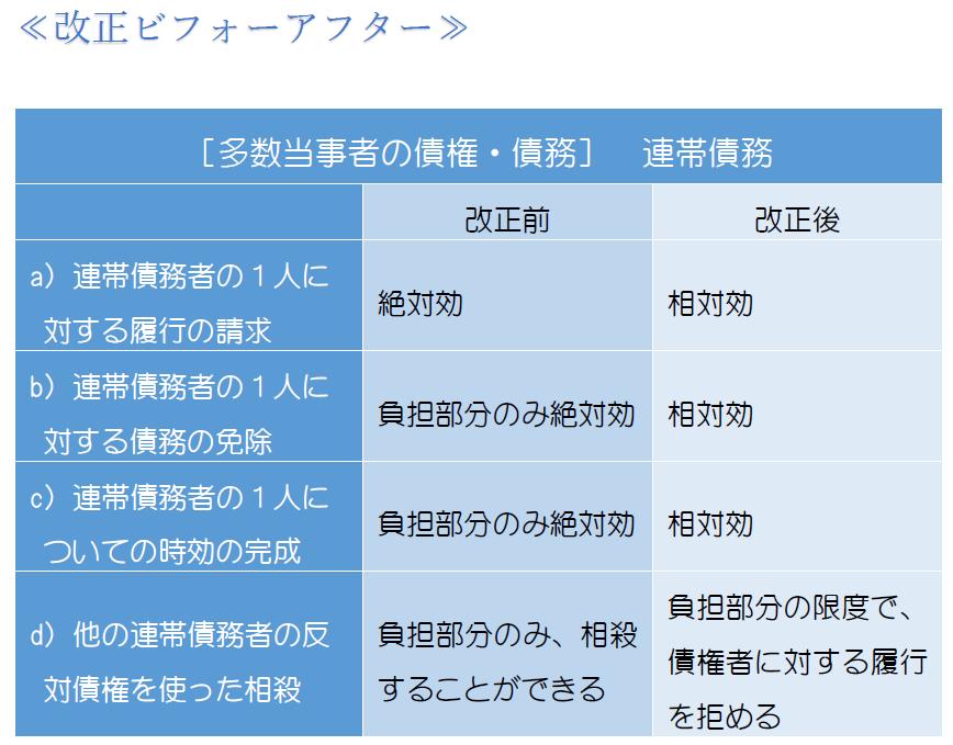 連帯債務・表1.PNG